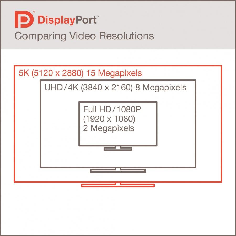 DisplayPort 1.3 dans la place