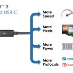 Thunderbolt 3 et USB 3.1 USB Type C