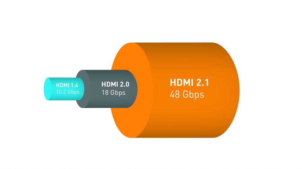 HDMI 2.1 a une bande passante de 48 Gbps