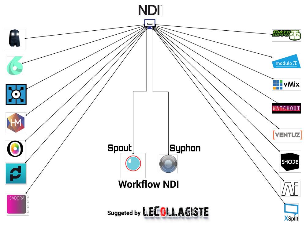 Workflow Vidéo Newtek NDI
